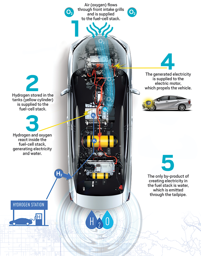 Toyota discussed the Mirai hydrogen car and it's technology